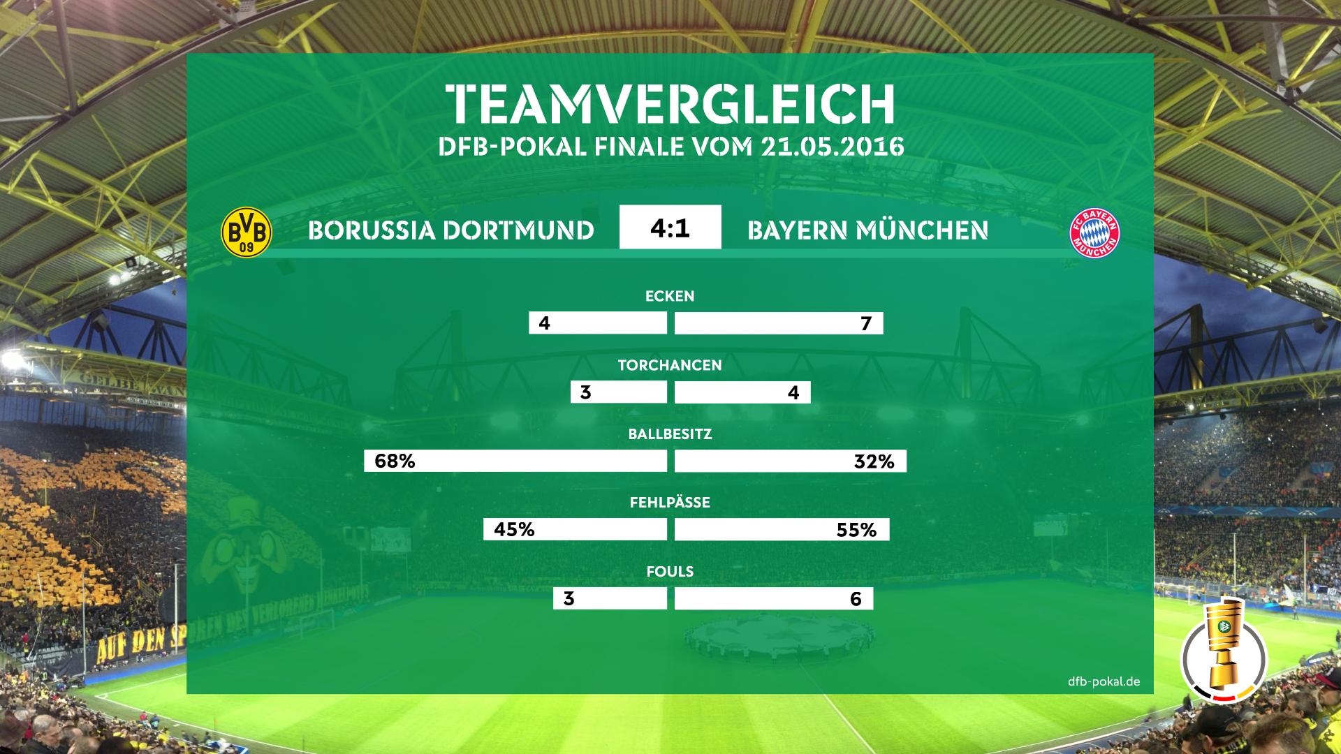 06_14_DFB-Pokal_VB_Vergleich-Statistik_Livebild